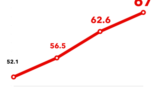 たった4ヶ月で、偏差値52から67の高校に合格!!